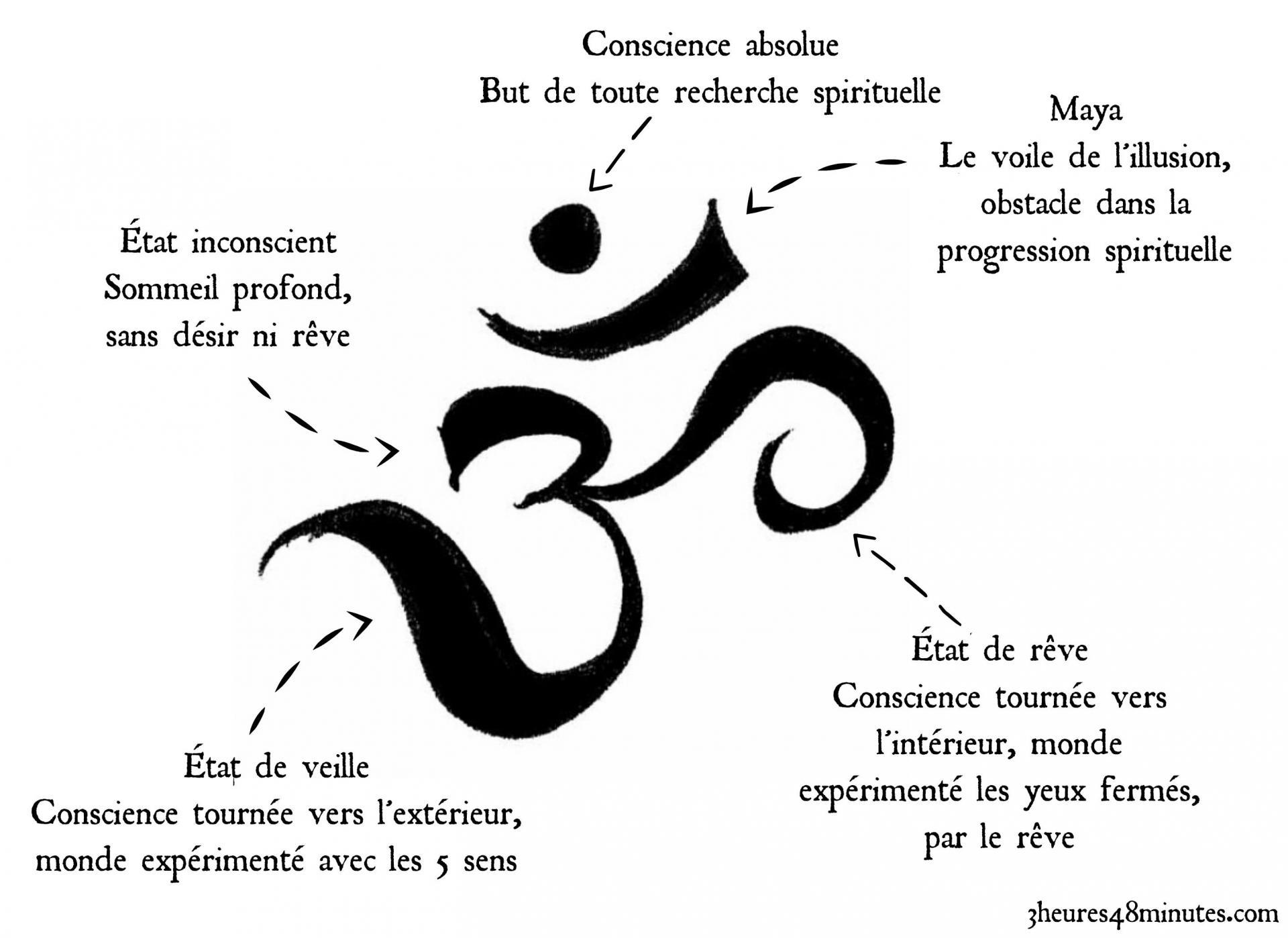 Aum signification